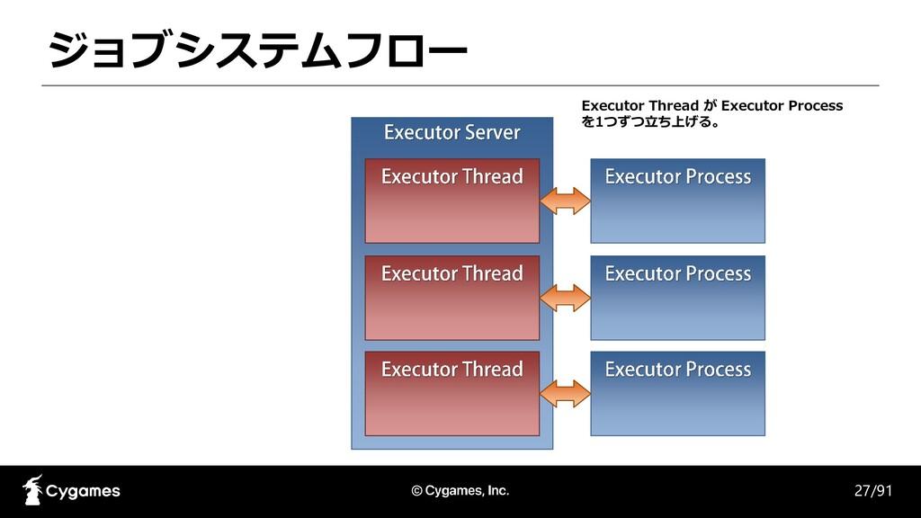ジョブシステムフロー 27/91 Executor Thread が Executor Pro...