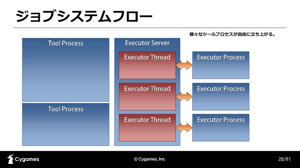 ジョブシステムフロー 28/91 様々なツールプロセスが自由に立ち上がる。