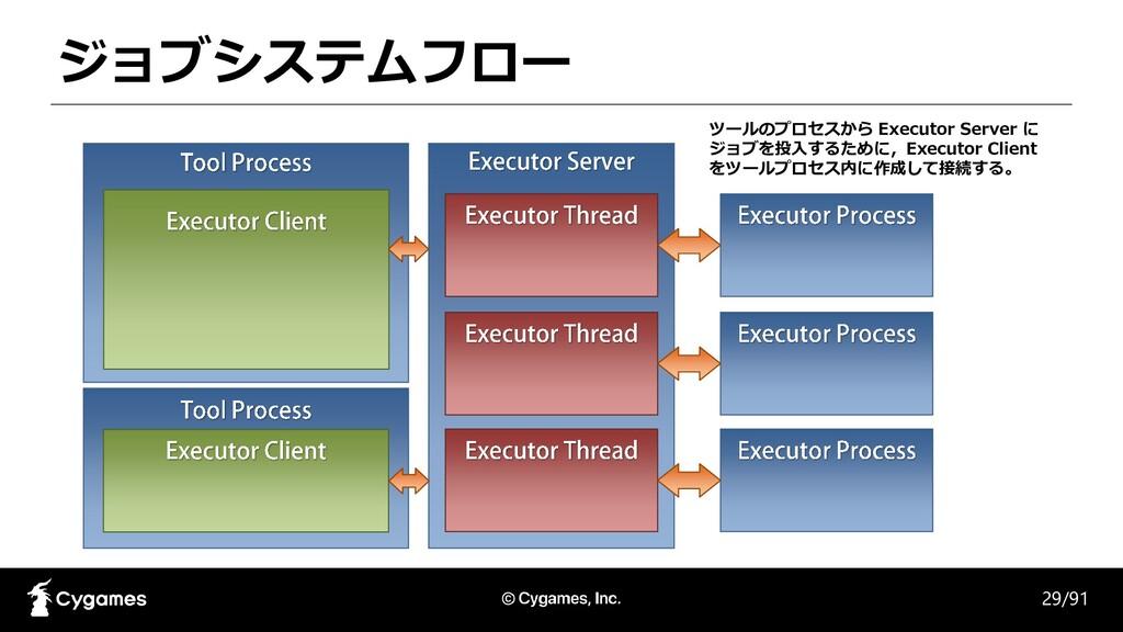 ジョブシステムフロー 29/91 ツールのプロセスから Executor Server に ジ...