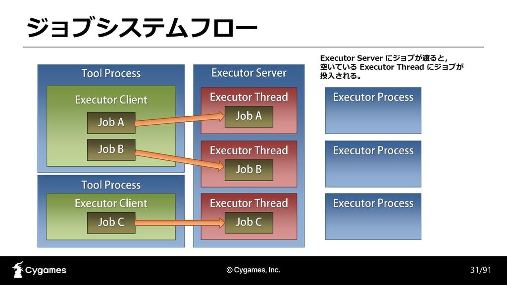 ジョブシステムフロー 31/91 Executor Server にジョブが渡ると, 空いてい...