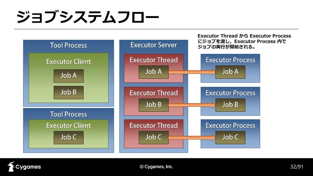 ジョブシステムフロー 32/91 Executor Thread から Executor Pr...