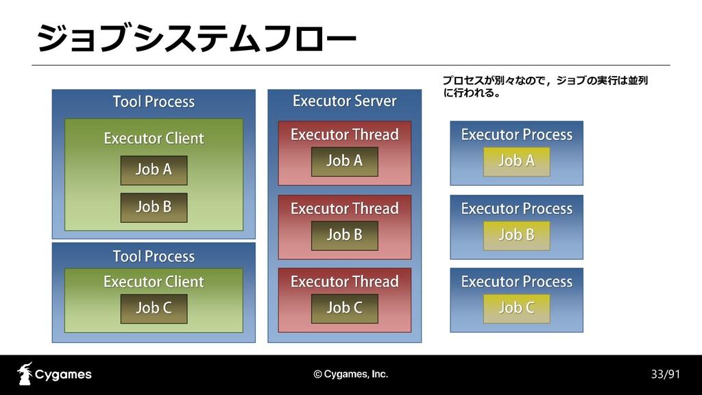 ジョブシステムフロー 33/91 プロセスが別々なので,ジョブの実行は並列 に行われる。