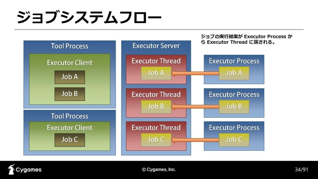 ジョブシステムフロー 34/91 ジョブの実行結果が Executor Process か ら...