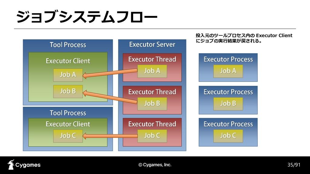 ジョブシステムフロー 35/91 投入元のツールプロセス内の Executor Client ...