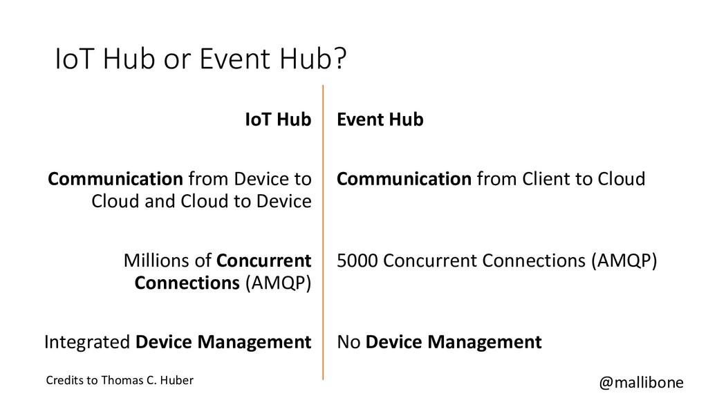 @mallibone IoT Hub or Event Hub? IoT Hub Commun...