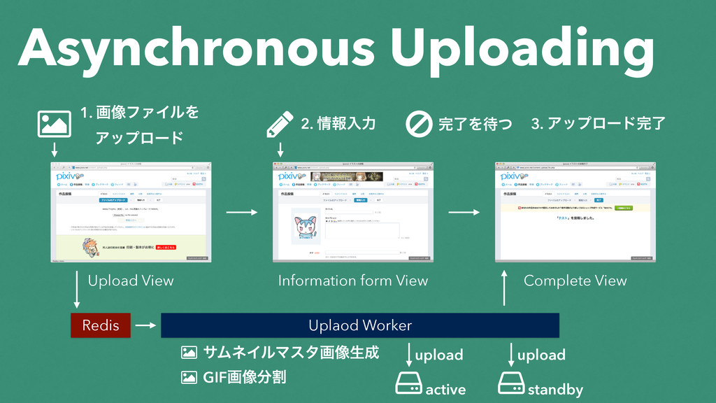 Asynchronous Uploading Upload View Information ...