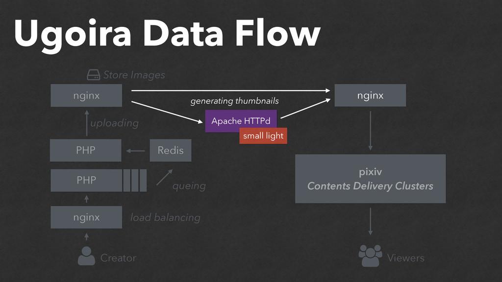 Ugoira Data Flow PHP nginx nginx Apache HTTPd n...