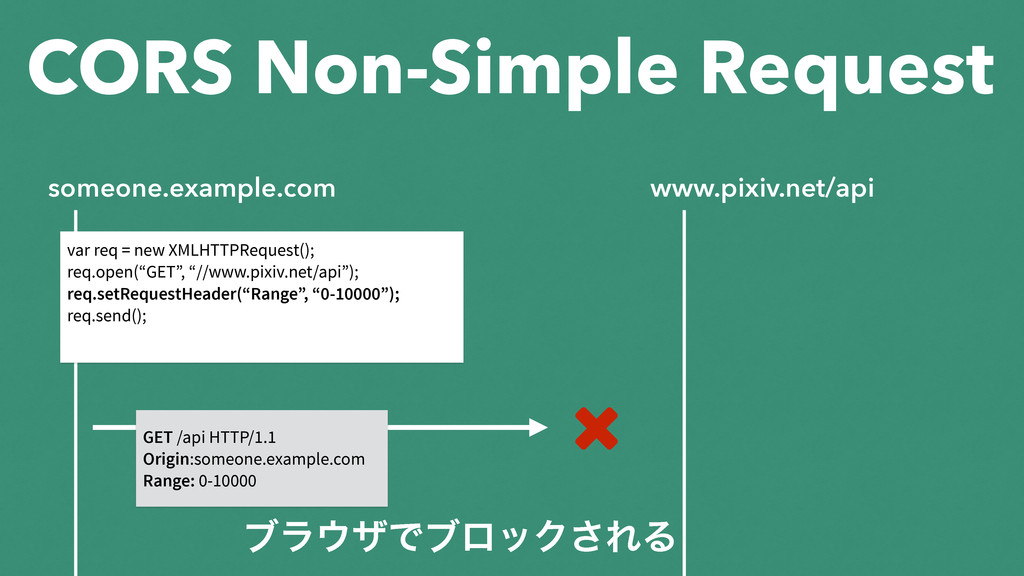 CORS Non-Simple Request someone.example.com www...