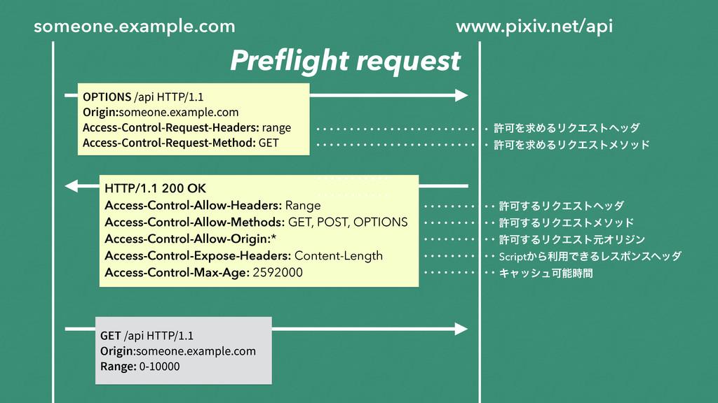 someone.example.com www.pixiv.net/api OPTIONS /...