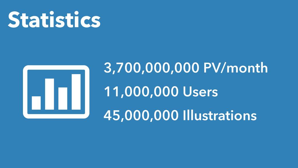 Statistics 3,700,000,000 PV/month 11,000,000 Us...