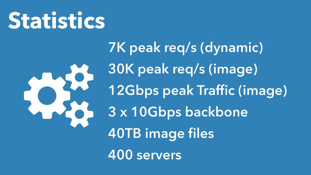 Statistics 7K peak req/s (dynamic) 30K peak req...
