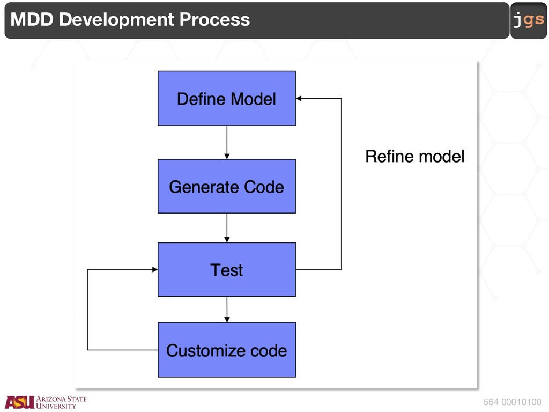 jgs 564 00010100 MDD Development Process