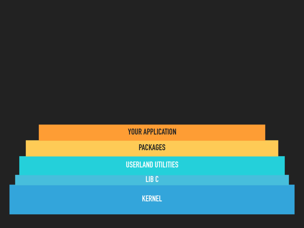 KERNEL LIB C USERLAND UTILITIES PACKAGES YOUR A...