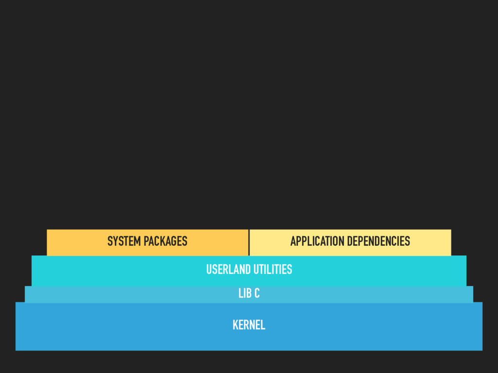 KERNEL LIB C USERLAND UTILITIES SYSTEM PACKAGES...