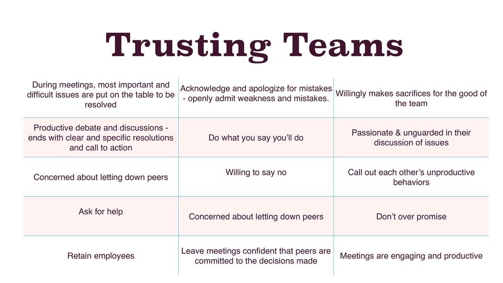 Trusting Teams During meetings, most important ...