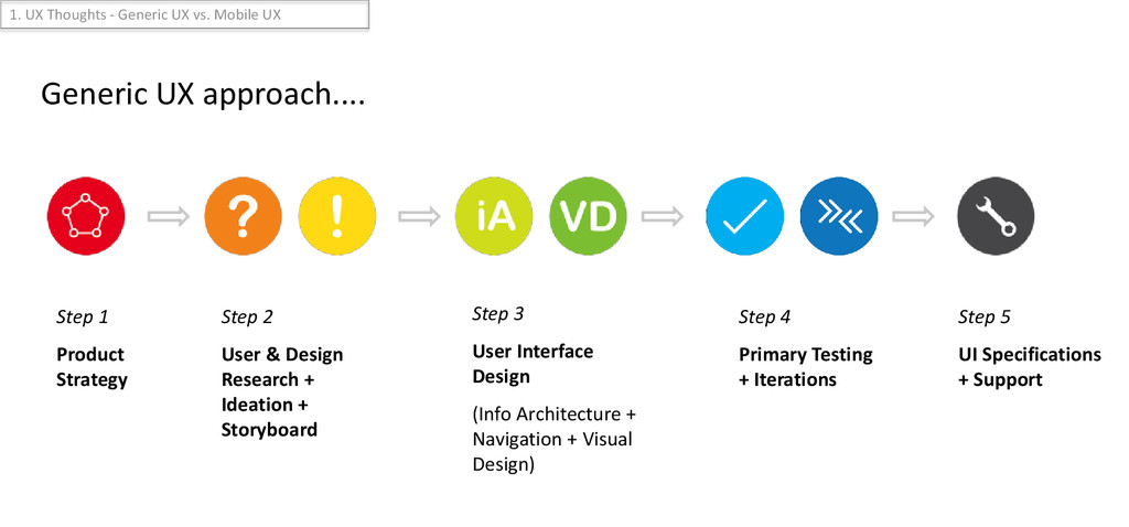 Step 1 Product Strategy Step 3 User Interface D...