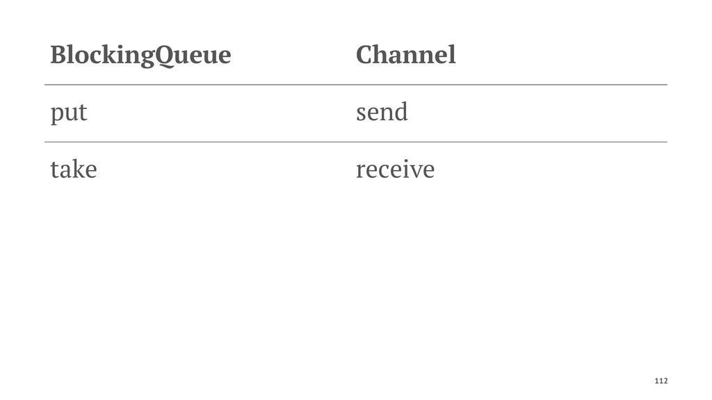 BlockingQueue Channel put send take receive 112