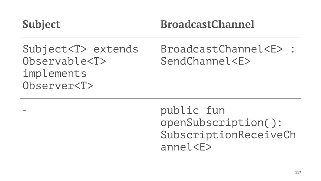Subject BroadcastChannel Subject<T> extends Obs...