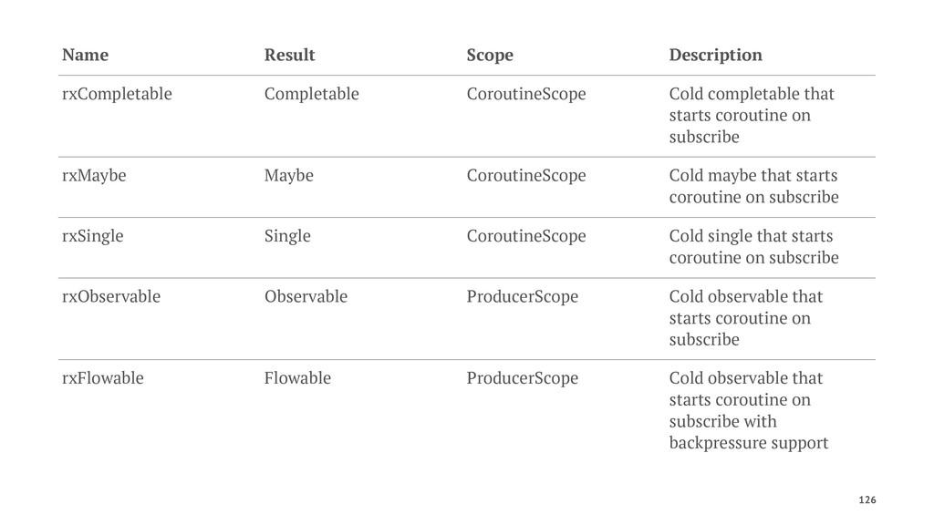 Name Result Scope Description rxCompletable Com...