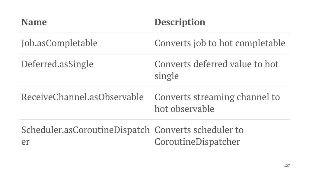 Name Description Job.asCompletable Converts job...