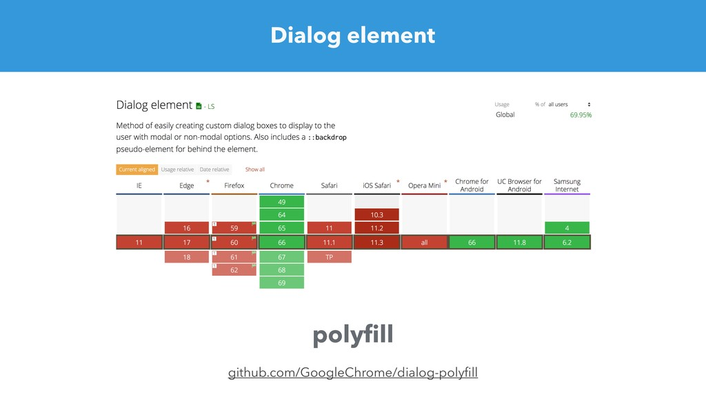 Dialog element github.com/GoogleChrome/dialog-p...