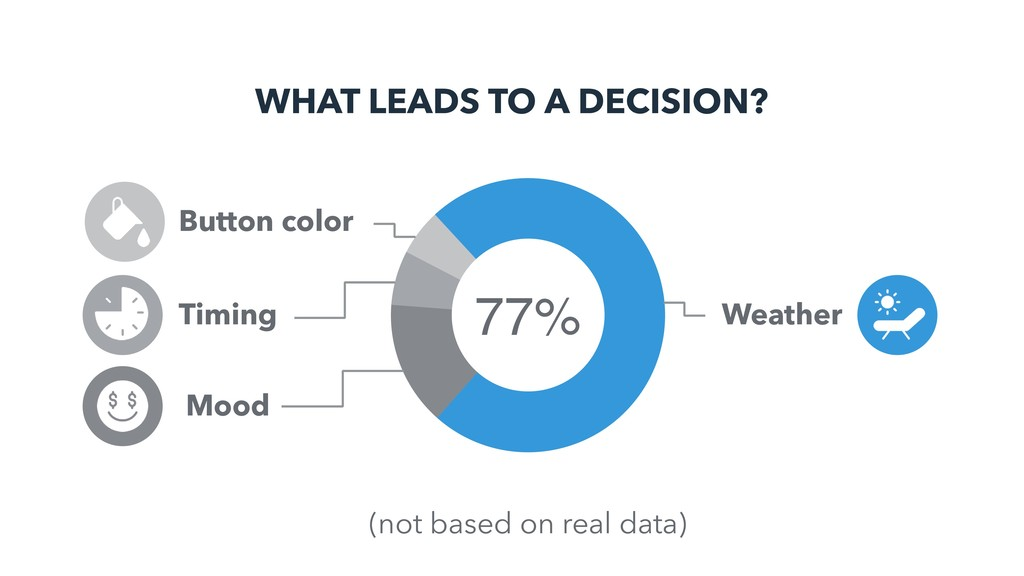 WHAT LEADS TO A DECISION? 77% Weather Timing Bu...