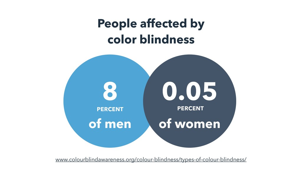 People affected by color blindness PERCENT 8 PE...