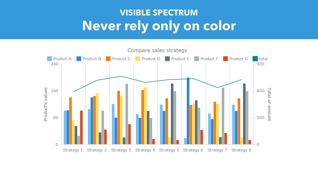 Never rely only on color VISIBLE SPECTRUM
