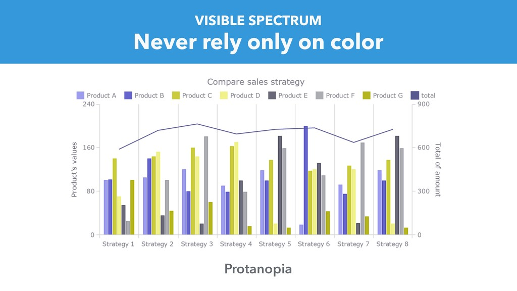Never rely only on color VISIBLE SPECTRUM Prota...