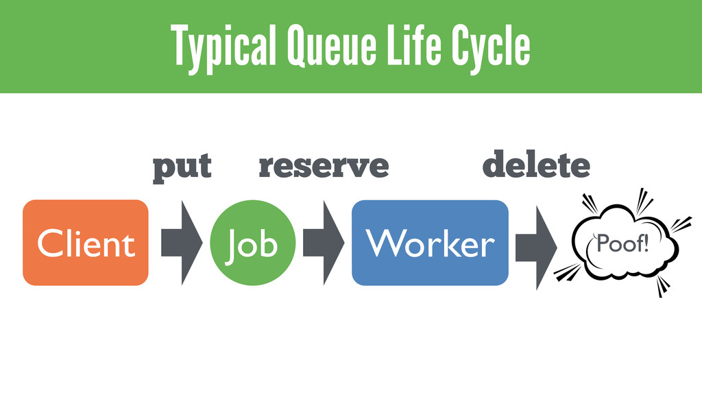 Typical Queue Life Cycle Client put Job Worker ...