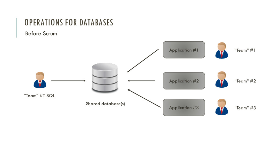 OPERATIONS FOR DATABASES Before Scrum Applicati...