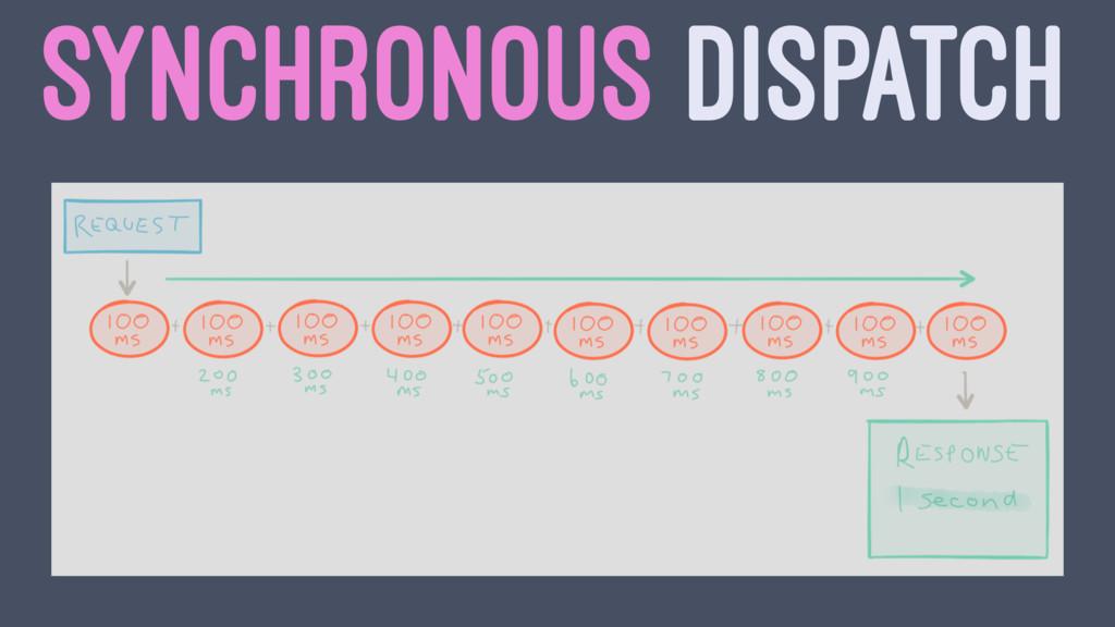 SYNCHRONOUS DISPATCH