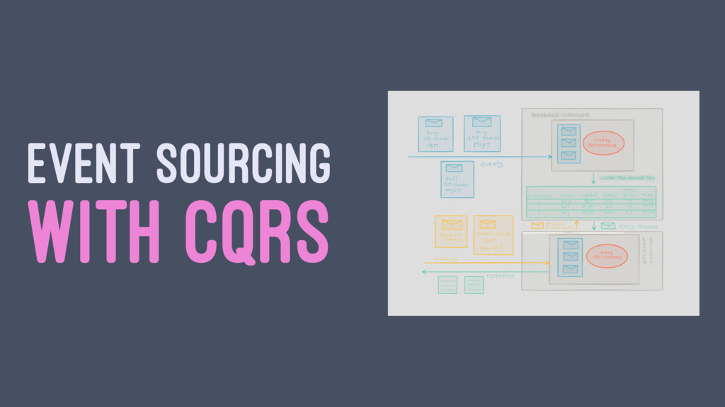 EVENT SOURCING WITH CQRS