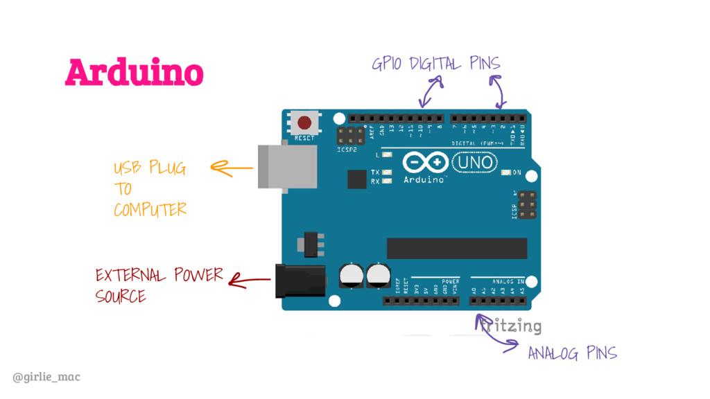 @girlie_mac Arduino USB PLUG TO COMPUTER EXTERN...