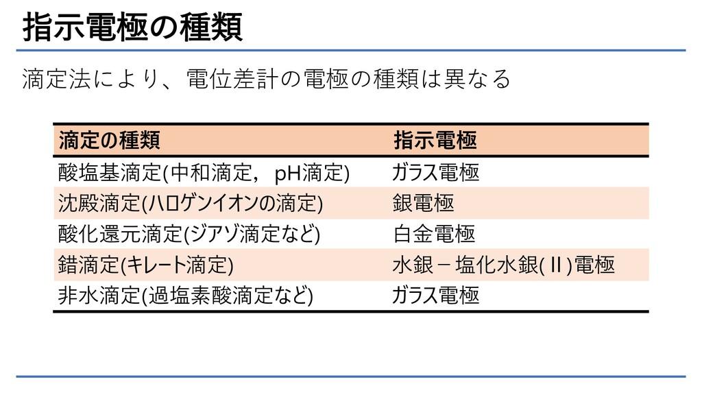 指示電極の種類 滴定法により、電位差計の電極の種類は異なる 滴定の種類 指示電極 酸塩基滴定(...