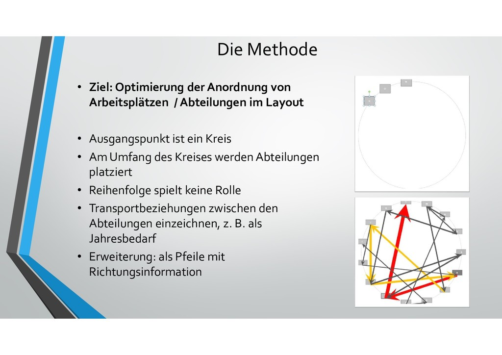 Die Methode • Ziel: Optimierung der Anordnung v...