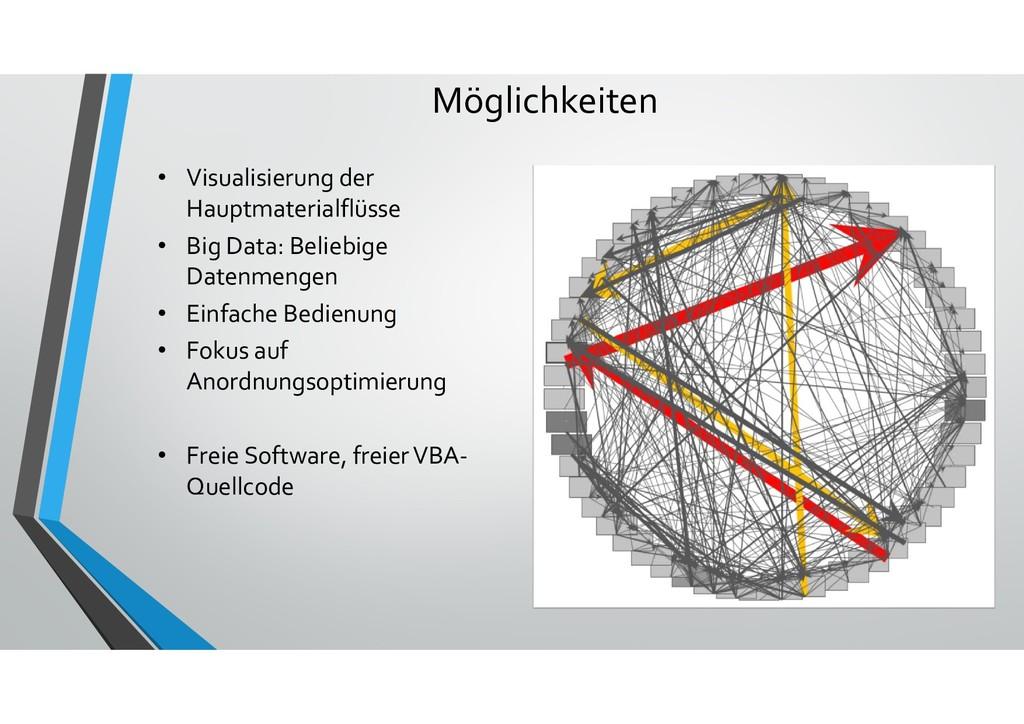 Möglichkeiten • Visualisierung der Hauptmateria...