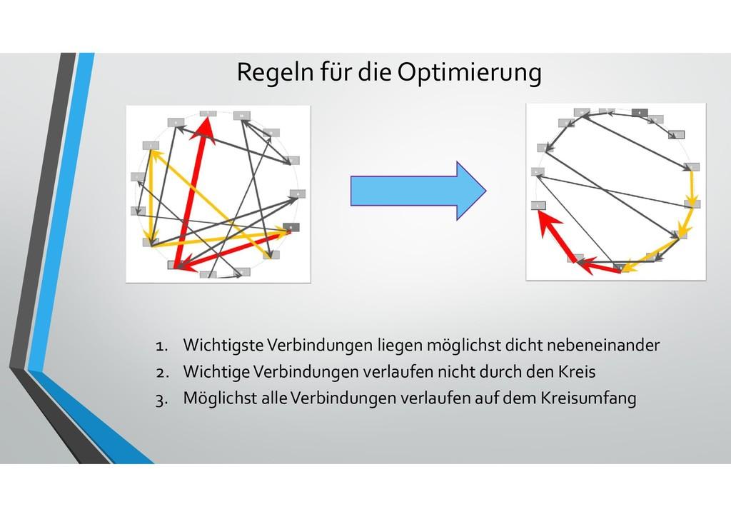 Regeln für die Optimierung 1. Wichtigste Verbin...