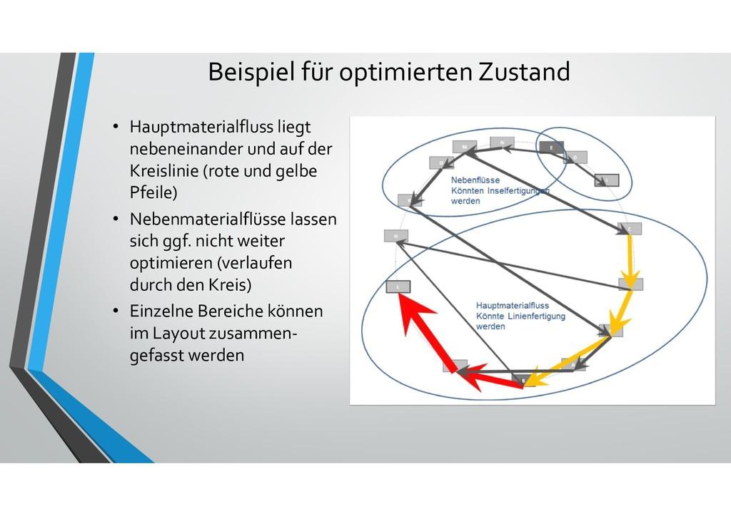 Beispiel für optimierten Zustand • Hauptmateria...