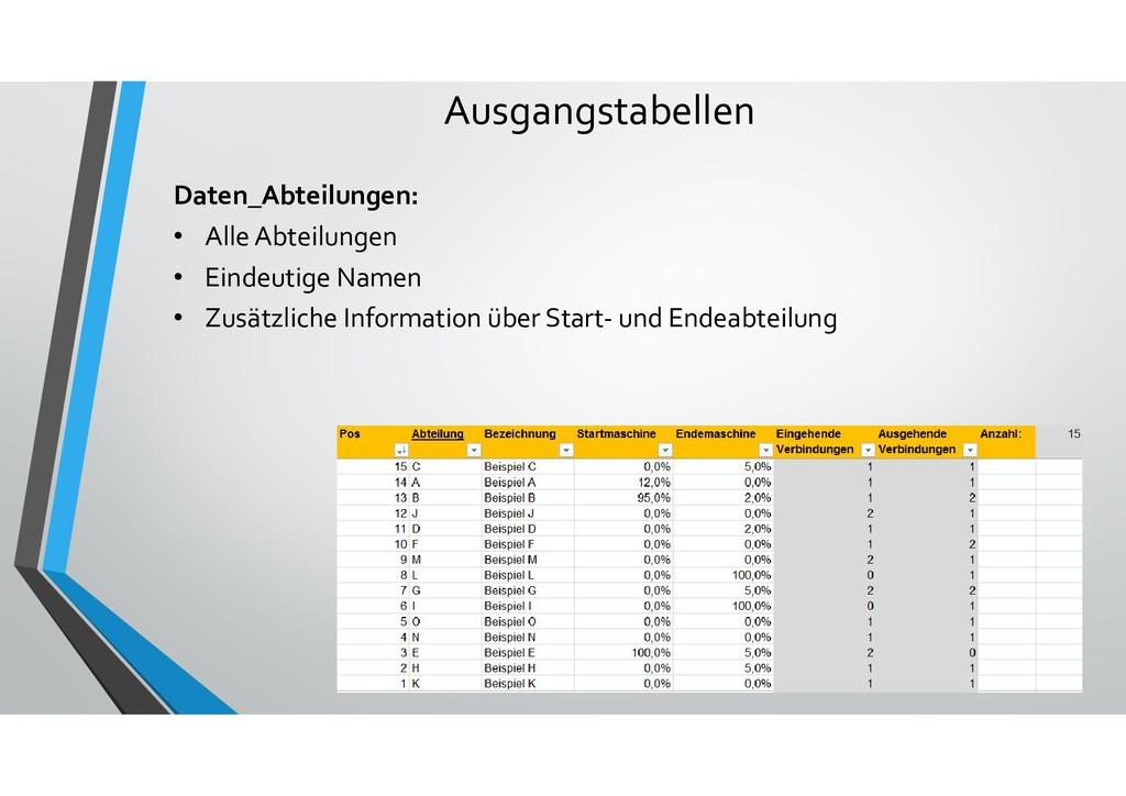 Ausgangstabellen Daten_Abteilungen: • Alle Abte...