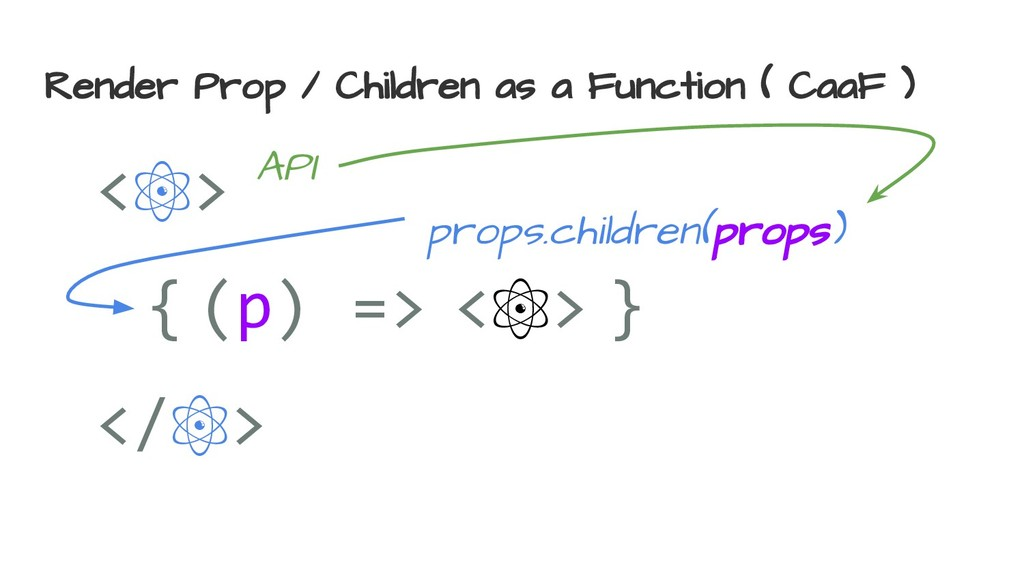 Render Prop / Children as a Function ( CaaF ) <...