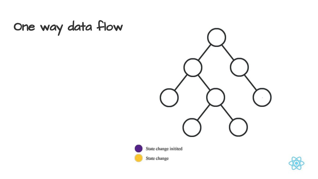 One way data flow