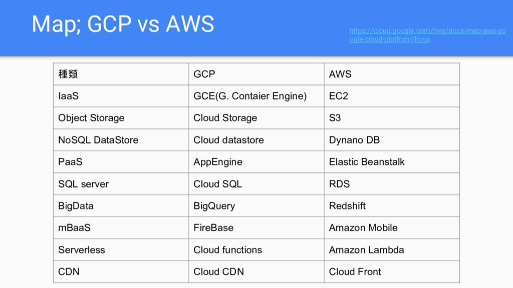 Map; GCP vs AWS 種類 GCP AWS IaaS GCE(G. Contaier...