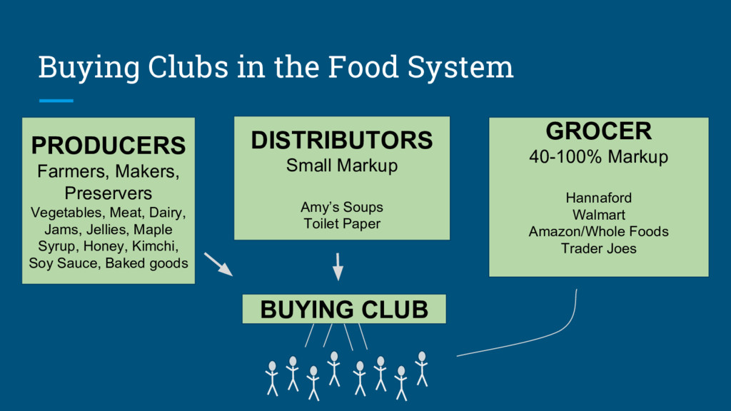 Buying Clubs in the Food System PRODUCERS Farme...