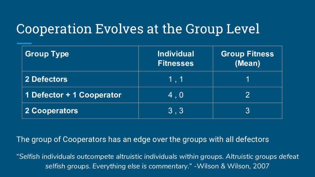 Cooperation Evolves at the Group Level The grou...
