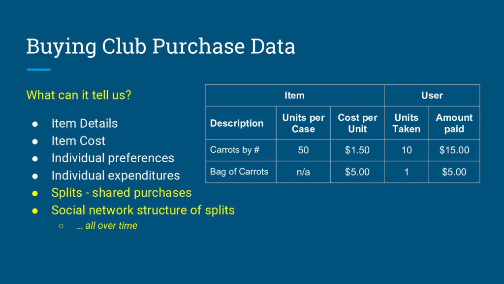 Buying Club Purchase Data What can it tell us? ...