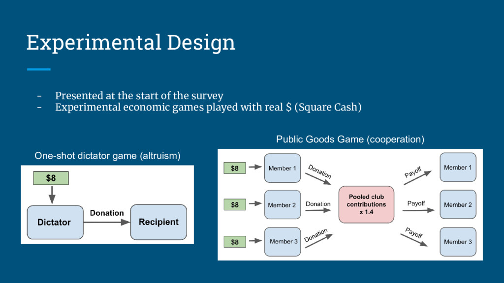 Experimental Design One-shot dictator game (alt...