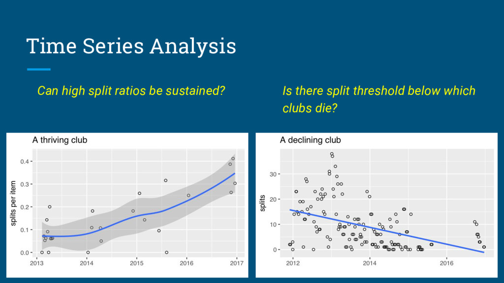 Time Series Analysis Can high split ratios be s...