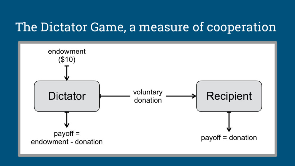 The Dictator Game, a measure of cooperation