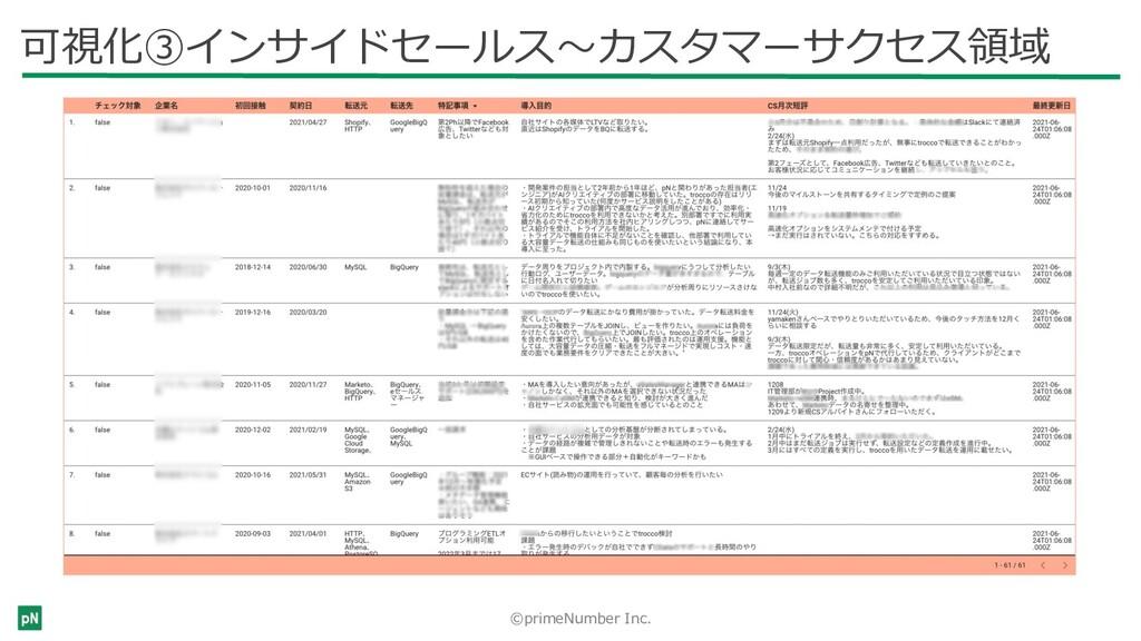 ©primeNumber Inc. 可視化③インサイドセールス〜カスタマーサクセス領域 有償顧...